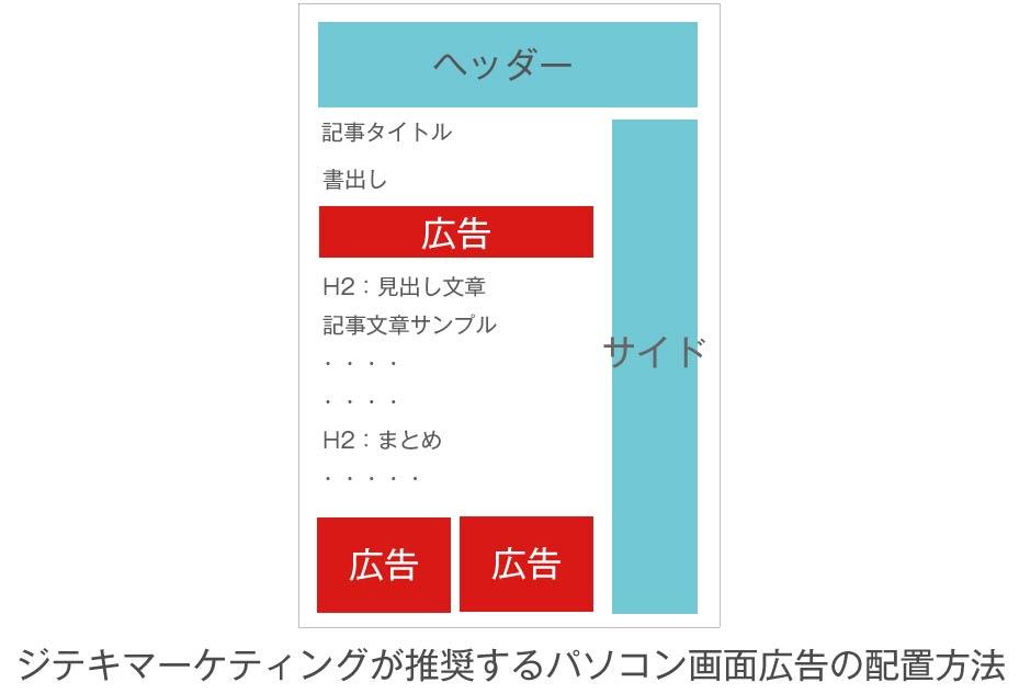 グーグルアドセンス広告の効果的な配置マニュアル画像