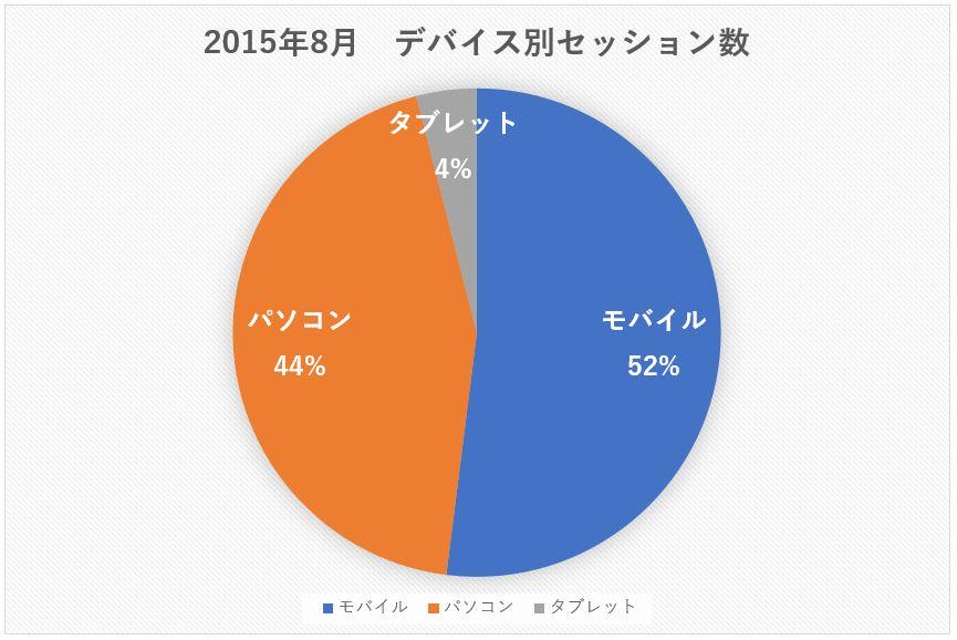 デバイス別セッション/アクセス数円グラフ2015年8月