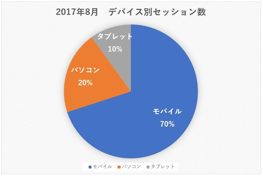 デバイス別セッション/アクセス数円グラフ2017年8月
