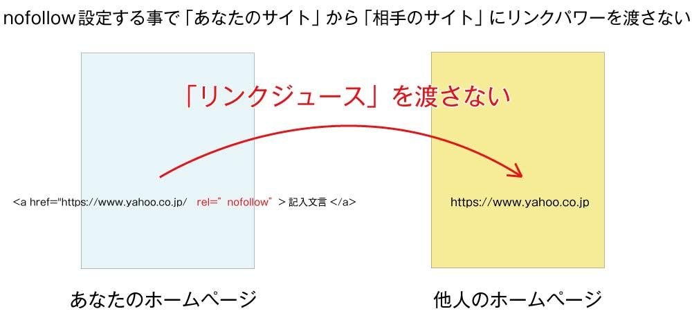 """rel=""""nofollow"""" のSEO効果リンクジュースの受け渡し説明画像"""