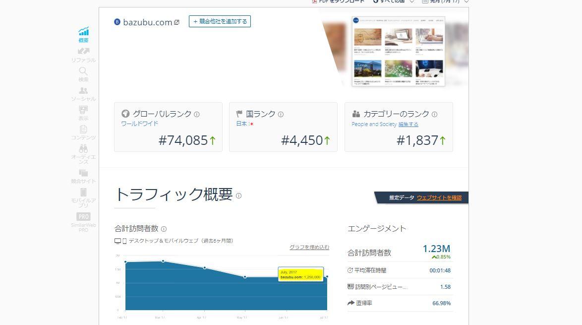 サイトアクセス数の分析結果画像